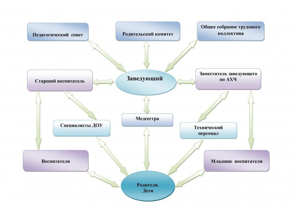 Структура внутрисадовского управления.